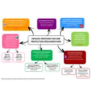 Schéma simplifié de la gestion de la nature en isère
